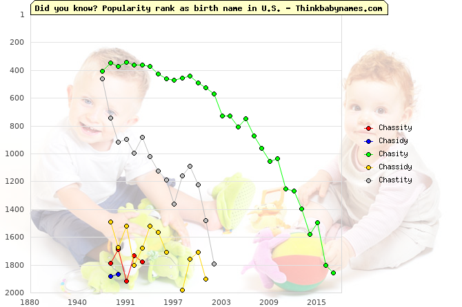 Top 2000 baby names ranking of Chassity, Chasidy, Chasity, Chassidy, Chastity in U.S.