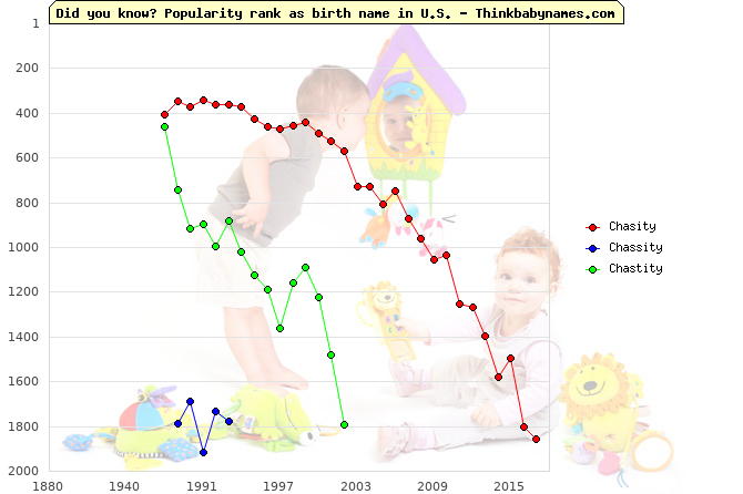 Top 2000 baby names ranking of Chasity, Chassity, Chastity in U.S.