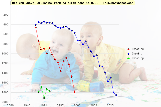 Top 2000 baby names ranking of Chastity, Chasity, Chassity in U.S.