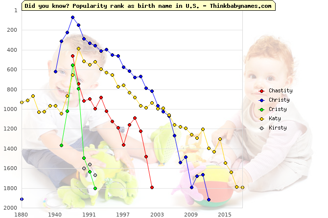 Top 2000 baby names ranking of -ty names: Chastity, Christy, Cristy, Katy, Kirsty