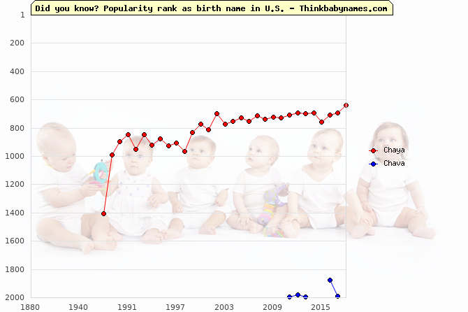 Top 2000 baby names ranking of Chaya, Chava in U.S.