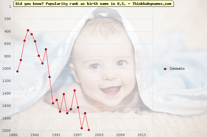 Top 2000 baby names ranking of Consuelo in U.S.