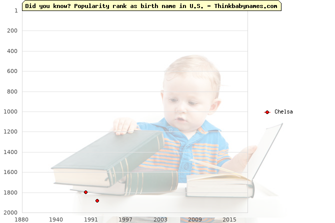 Top 2000 baby names ranking of Chelsa name in U.S.