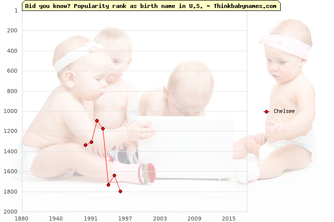 Top 2000 baby names ranking of Chelsee name in U.S.