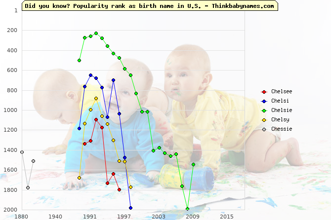Top 2000 baby names ranking of Chelsee, Chelsi, Chelsie, Chelsy, Chessie in U.S.