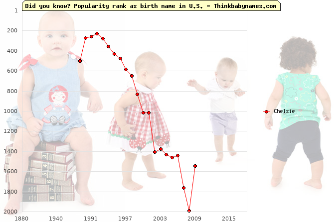 Top 2000 baby names ranking of Chelsie name in U.S.