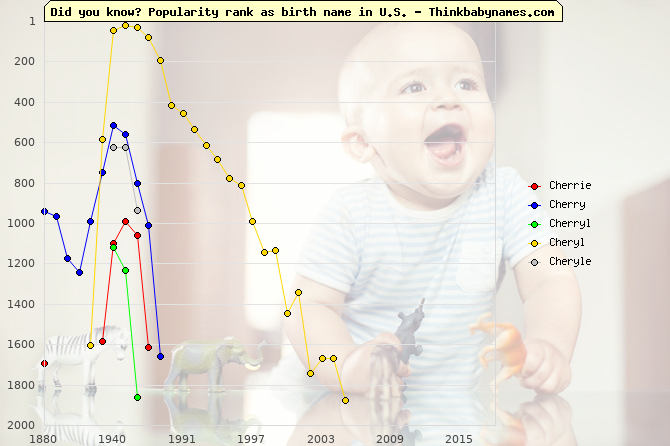 Top 2000 baby names ranking of Cherrie, Cherry, Cherryl, Cheryl, Cheryle in U.S.