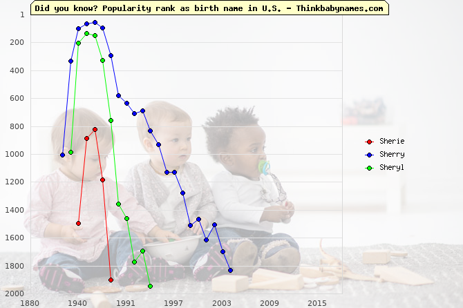 Top 1000 baby names ranking of Sherie, Sherry, Sheryl in U.S.