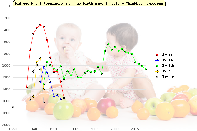 Top 2000 baby names ranking of Cherie, Cherise, Cherish, Cherri, Cherrie in U.S.