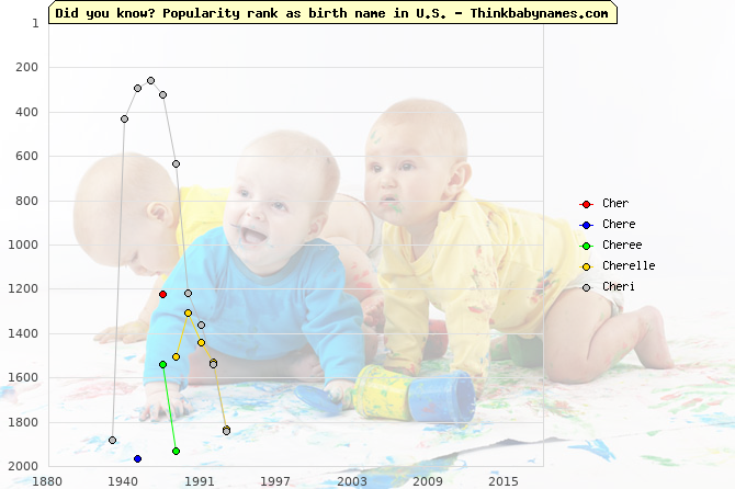 Top 2000 baby names ranking of Cher, Chere, Cheree, Cherelle, Cheri in U.S.
