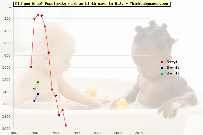 Top 2000 baby names ranking of Sheryl, Sheryle, Sheryll in U.S.