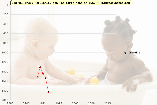 Top 2000 baby names ranking of Cherelle name in U.S.