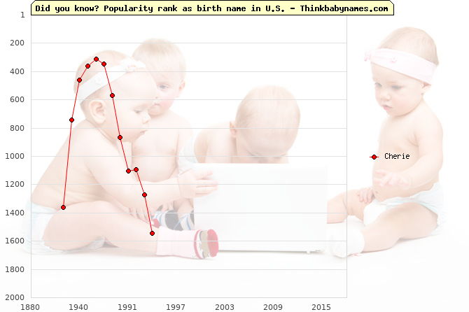 Top 2000 baby names ranking of Cherie name in U.S.