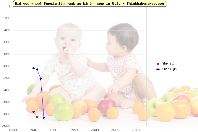 Top 2000 baby names ranking of Sherill, Sherilyn in U.S.