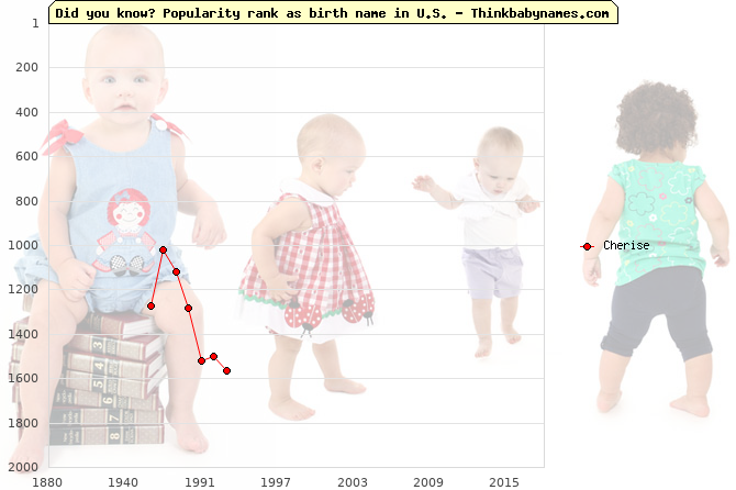 Top 2000 baby names ranking of Cherise name in U.S.