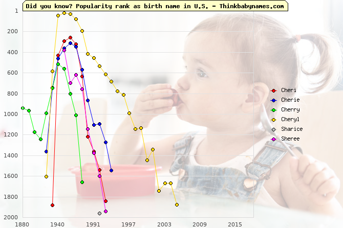 Top 2000 baby names ranking of Cheri, Cherie, Cherry, Cheryl, Sharice, Sheree in U.S.