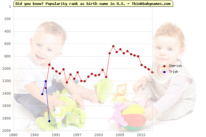Top 2000 baby names ranking of -ish names: Cherish, Trish