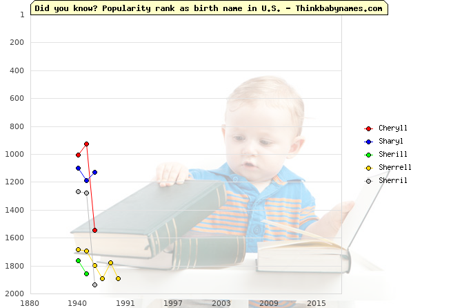 Top 2000 baby names ranking of Cheryll, Sharyl, Sherill, Sherrell, Sherril in U.S.