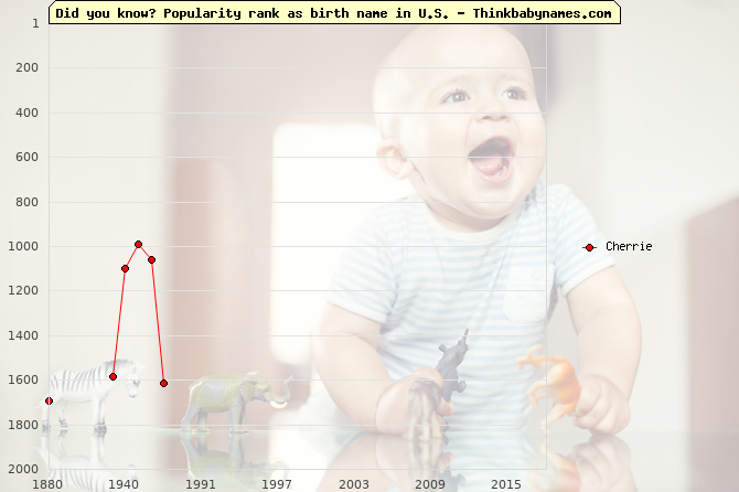 Top 2000 baby names ranking of Cherrie name in U.S.