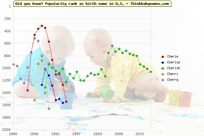 Top 2000 baby names ranking of Cherie, Cherise, Cherish, Cherri, Cherry in U.S.