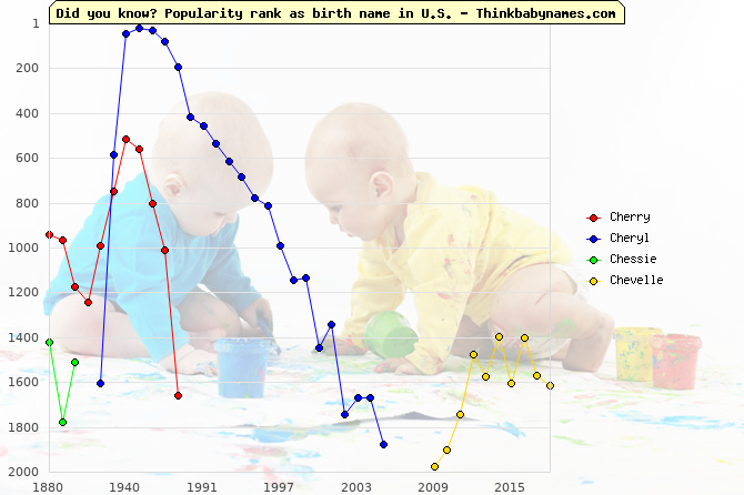 Top 2000 baby names ranking of Che- names: Cherry, Cheryl, Chessie, Chevelle