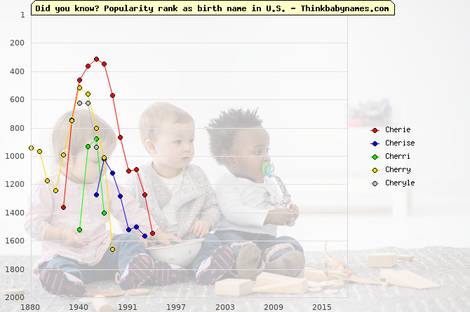 Top 1000 baby names ranking of Cherie, Cherise, Cherri, Cherry, Cheryle in U.S.