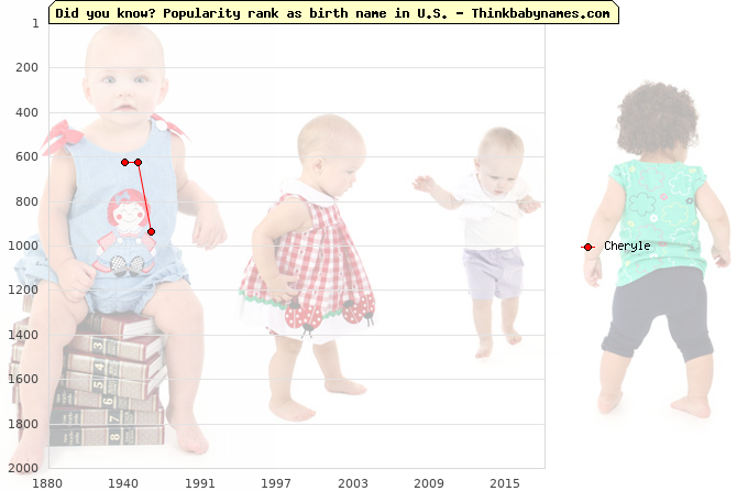 Top 2000 baby names ranking of Cheryle name in U.S.