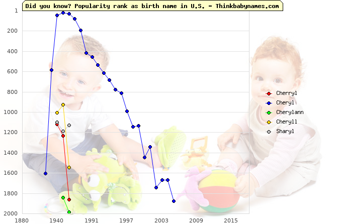 Top 2000 baby names ranking of Cherryl, Cheryl, Cherylann, Cheryll, Sharyl in U.S.