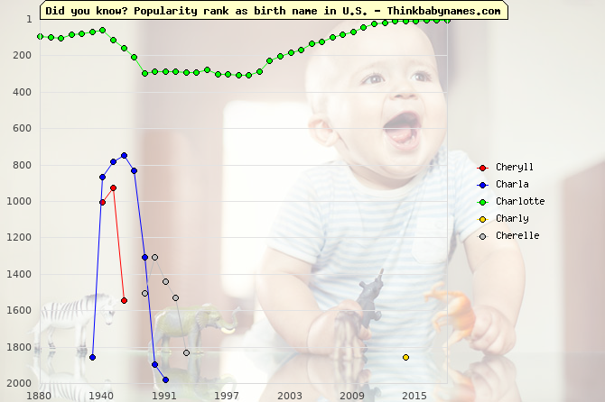 Top 2000 baby names ranking of Cheryll, Charla, Charlotte, Charly, Cherelle in U.S.