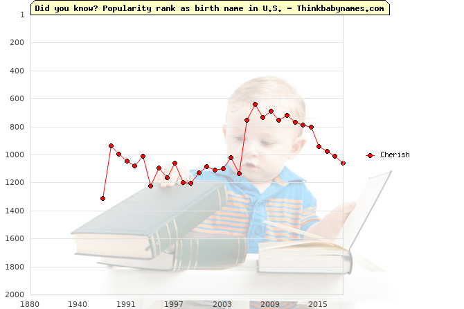 Top 2000 baby names ranking of Cherish in U.S.