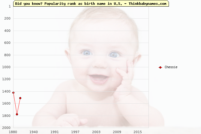 Top 2000 baby names ranking of Chessie in U.S.