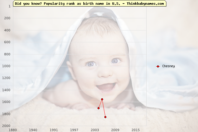 Top 2000 baby names ranking of Chesney name in U.S.