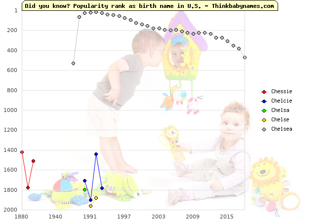 Top 2000 baby names ranking of Chessie, Chelcie, Chelsa, Chelse, Chelsea in U.S.