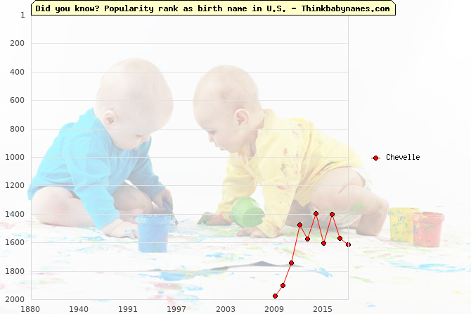Top 2000 baby names ranking of Chevelle name in U.S.