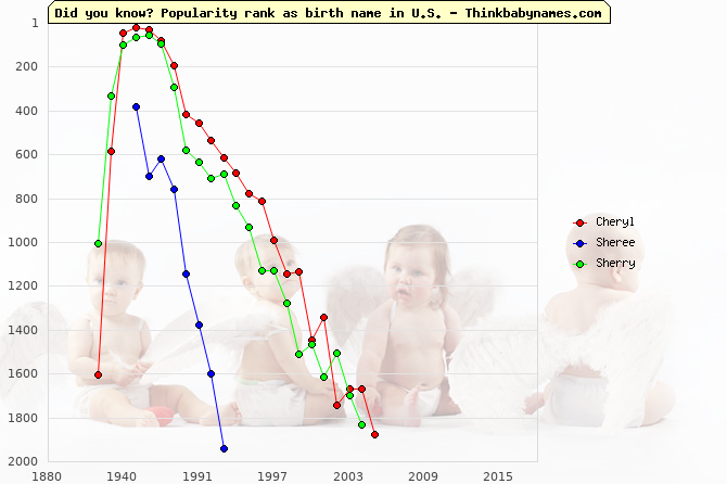 Top 2000 baby names ranking of Cheryl, Sheree, Sherry in U.S.