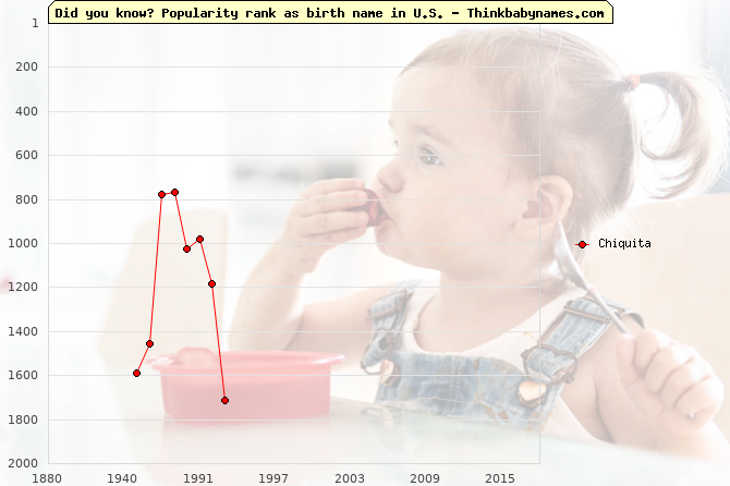 Top 2000 baby names ranking of Chiquita in U.S.