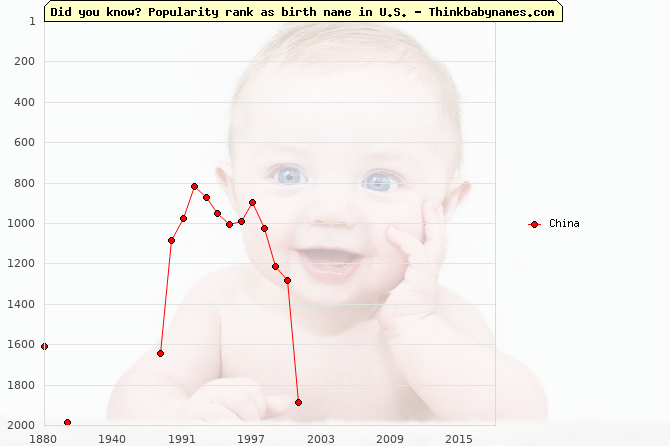 Top 2000 baby names ranking of China name in U.S.