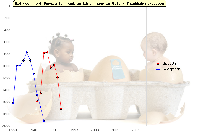 Top 2000 baby names ranking of Chiquita, Concepcion in U.S.