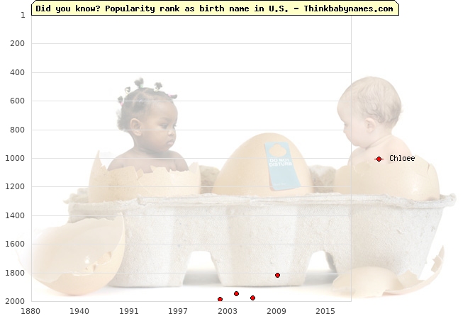 Top 2000 baby names ranking of Chloee name in U.S.