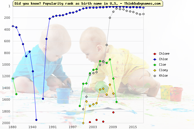 Top 2000 baby names ranking of Chloee, Chloe, Cloe, Cloey, Khloe in U.S.
