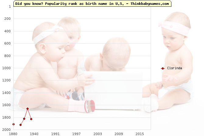 Top 2000 baby names ranking of Clorinda in U.S.