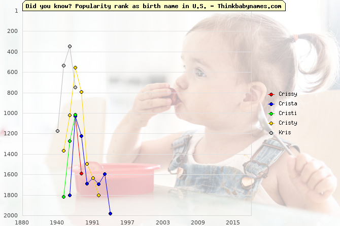 Top 2000 baby names ranking of Crissy, Crista, Cristi, Cristy, Kris in U.S.