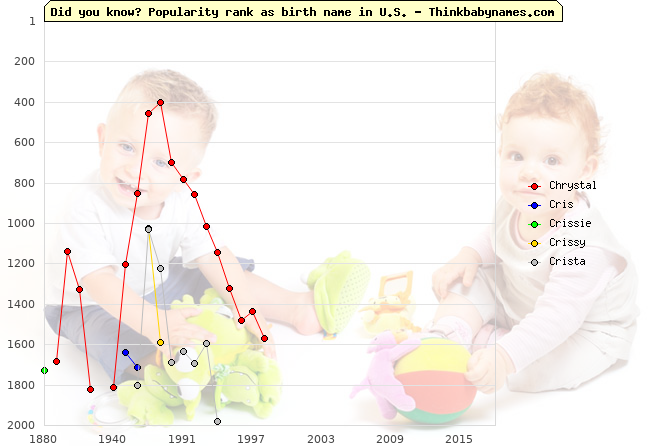 Top 2000 baby names ranking of Chrystal, Cris, Crissie, Crissy, Crista in U.S.