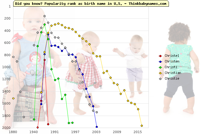 Top 2000 baby names ranking of Christel, Christen, Christi, Christian, Christie in U.S.