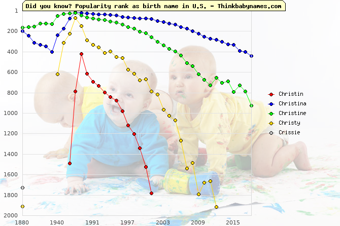 Top 2000 baby names ranking of Christin, Christina, Christine, Christy, Crissie in U.S.