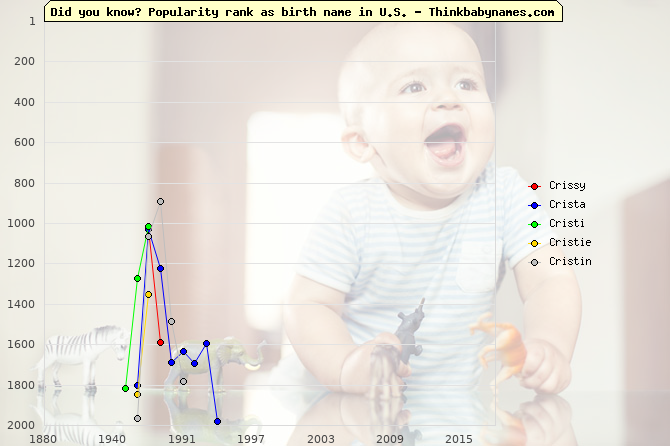 Top 2000 baby names ranking of Crissy, Crista, Cristi, Cristie, Cristin in U.S.