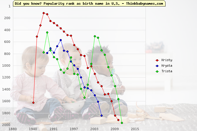 Top 2000 baby names ranking of Kristy, Krysta, Trista in U.S.