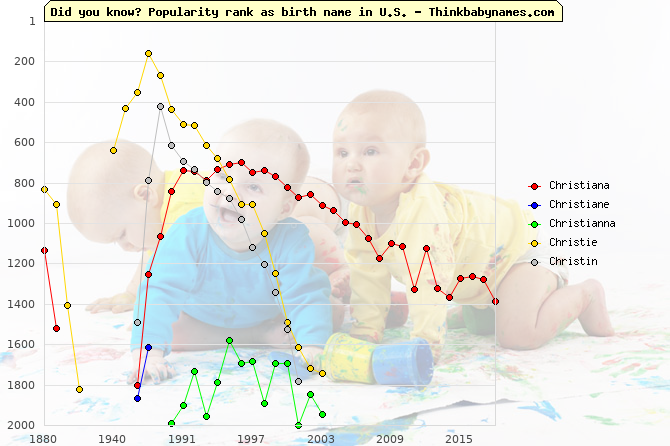 Top 2000 baby names ranking of Christiana, Christiane, Christianna, Christie, Christin in U.S.
