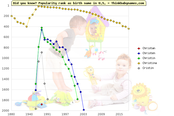 Top 2000 baby names ranking of Christan, Christen, Christin, Christina, Cristin in U.S.