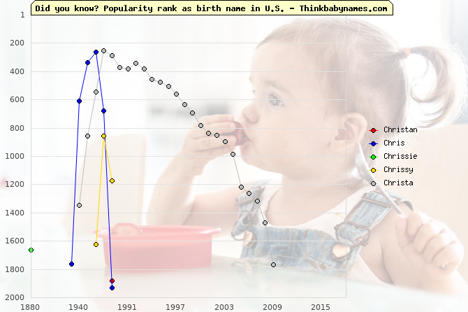 Top 2000 baby names ranking of Christan, Chris, Chrissie, Chrissy, Christa in U.S.